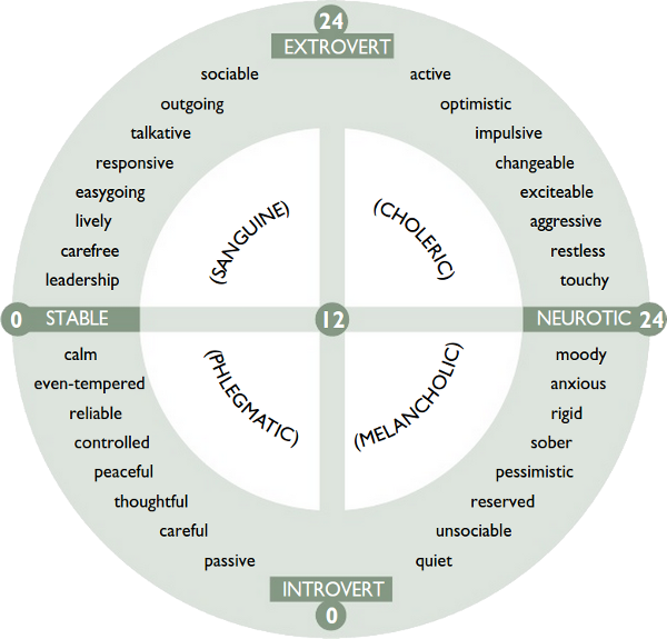 EPI scales  Eysenck's Personality Inventory (EPI) (Extroversion/Introversion) EPI scales